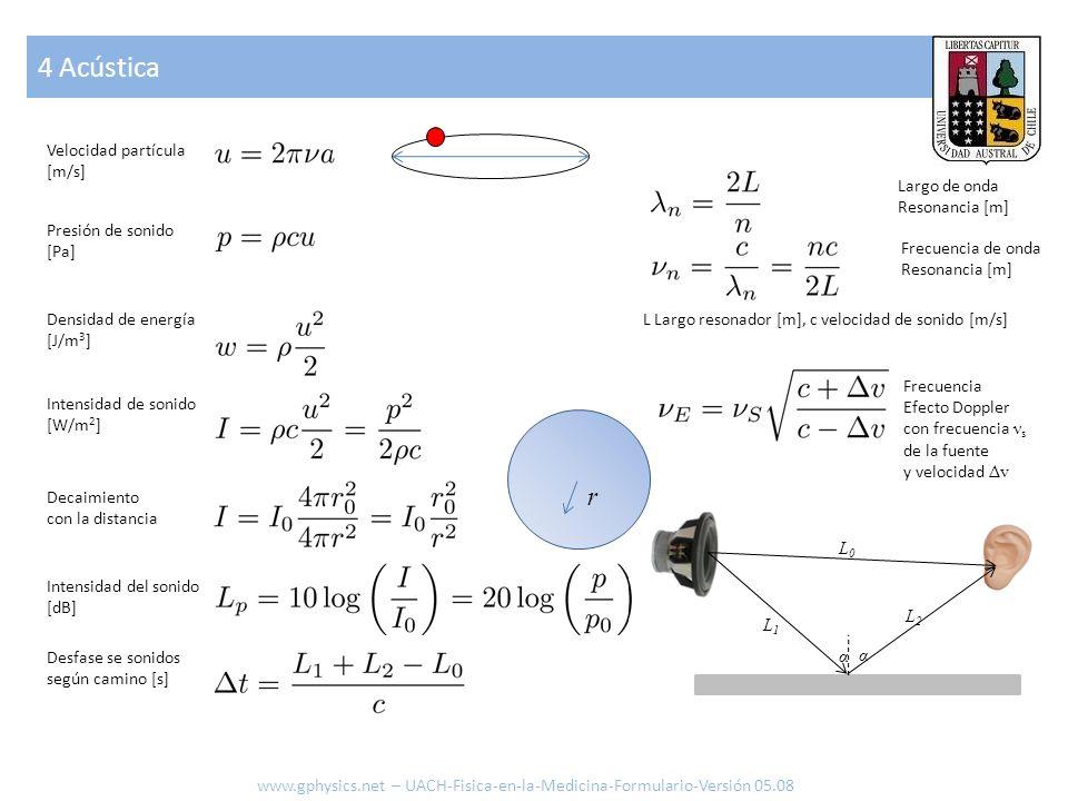 4 Acústica r Velocidad partícula [m/s] Largo de onda Resonancia [m]